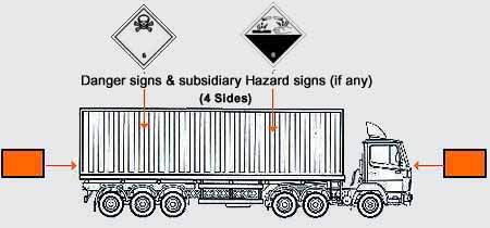 Freight containers should also display relevant placards (hazard diamonds) on all  four sides of the container